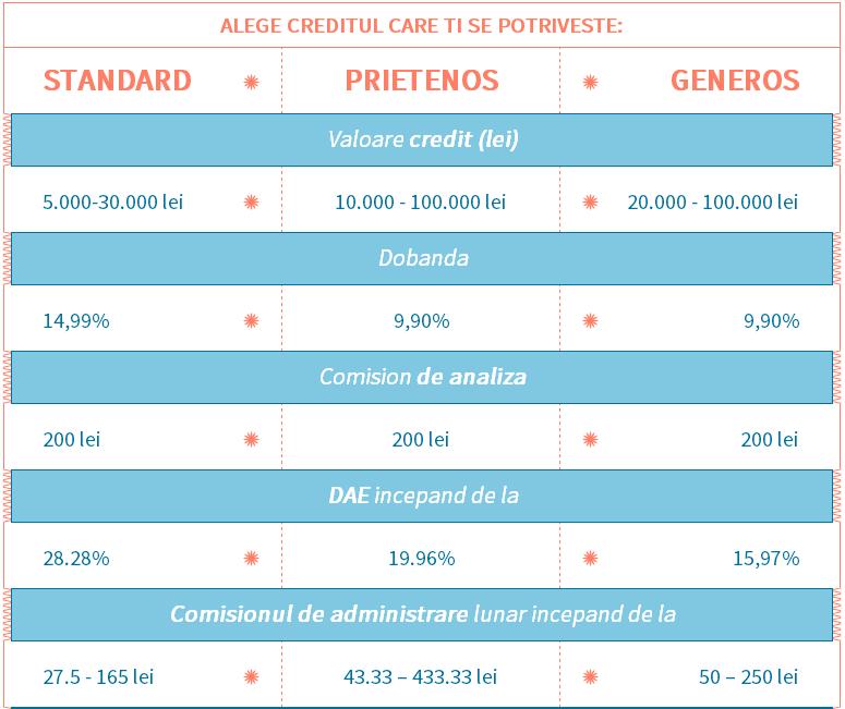 Ing credit nevoi personale calculator rata